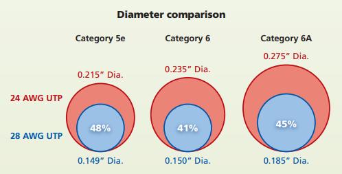 เปรียบเทียบขนาดสายLAN 24AWG และ 28AWG